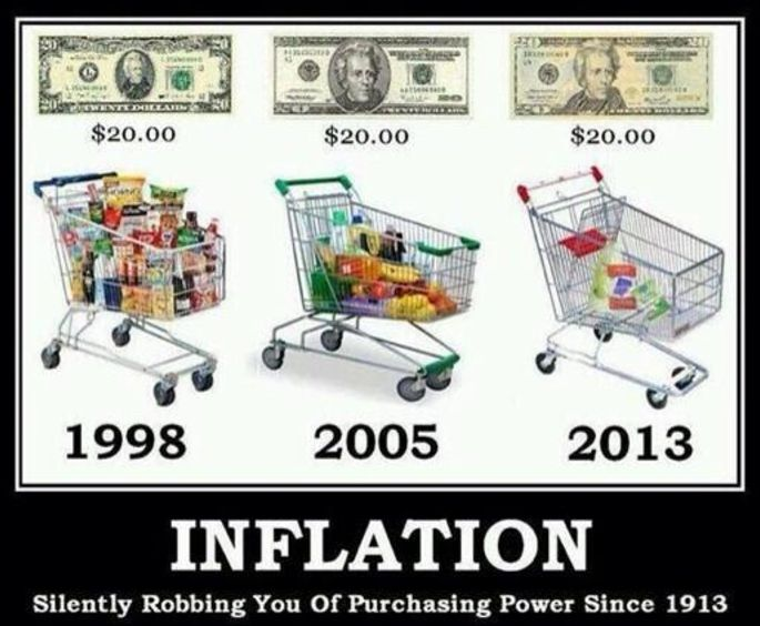 inflation 2013