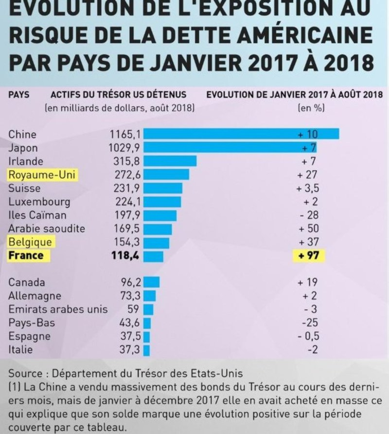 la france achete des bdt a la fed